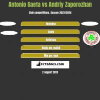 Antonio Gaeta vs Andriy Zaporozhan h2h player stats
