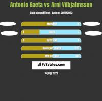 Antonio Gaeta vs Arni Vilhjalmsson h2h player stats
