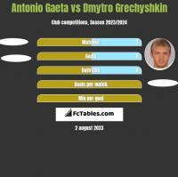 Antonio Gaeta vs Dmytro Grechyshkin h2h player stats