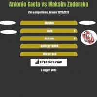 Antonio Gaeta vs Maksim Zaderaka h2h player stats