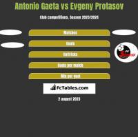 Antonio Gaeta vs Evgeny Protasov h2h player stats