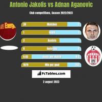 Antonio Jakolis vs Adnan Aganovic h2h player stats