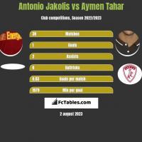 Antonio Jakolis vs Aymen Tahar h2h player stats