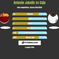 Antonio Jakolis vs Caju h2h player stats