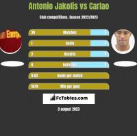 Antonio Jakolis vs Carlao h2h player stats