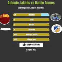 Antonio Jakolis vs Dalcio Gomes h2h player stats