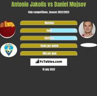 Antonio Jakolis vs Daniel Mojsov h2h player stats