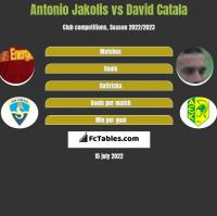Antonio Jakolis vs David Catala h2h player stats