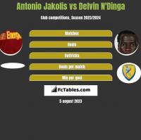 Antonio Jakolis vs Delvin N'Dinga h2h player stats