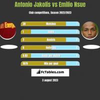 Antonio Jakolis vs Emilio Nsue h2h player stats