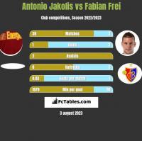 Antonio Jakolis vs Fabian Frei h2h player stats