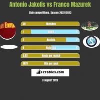 Antonio Jakolis vs Franco Mazurek h2h player stats