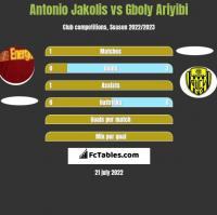 Antonio Jakolis vs Gboly Ariyibi h2h player stats