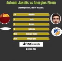 Antonio Jakolis vs Georgios Efrem h2h player stats