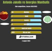 Antonio Jakolis vs Georgios Manthatis h2h player stats