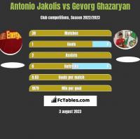 Antonio Jakolis vs Gevorg Ghazaryan h2h player stats