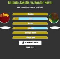 Antonio Jakolis vs Hector Hevel h2h player stats