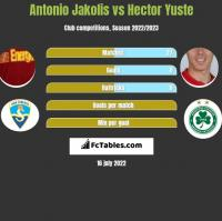 Antonio Jakolis vs Hector Yuste h2h player stats