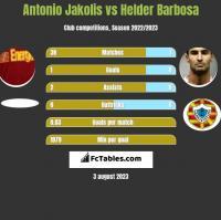 Antonio Jakolis vs Helder Barbosa h2h player stats