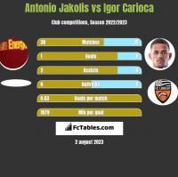 Antonio Jakolis vs Igor Carioca h2h player stats