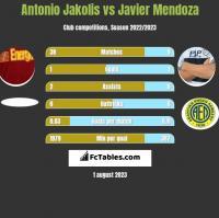 Antonio Jakolis vs Javier Mendoza h2h player stats