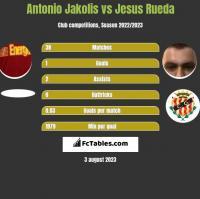 Antonio Jakolis vs Jesus Rueda h2h player stats