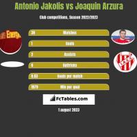 Antonio Jakolis vs Joaquin Arzura h2h player stats