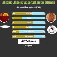 Antonio Jakolis vs Jonathan De Guzman h2h player stats