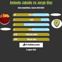 Antonio Jakolis vs Jorge Diaz h2h player stats