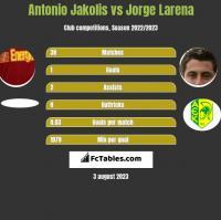 Antonio Jakolis vs Jorge Larena h2h player stats