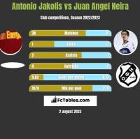 Antonio Jakolis vs Juan Angel Neira h2h player stats