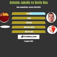 Antonio Jakolis vs Kevin Bua h2h player stats