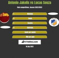 Antonio Jakolis vs Lucas Souza h2h player stats