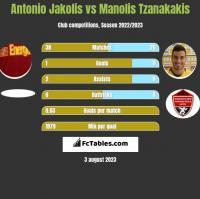 Antonio Jakolis vs Manolis Tzanakakis h2h player stats