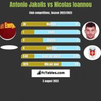 Antonio Jakolis vs Nicolas Ioannou h2h player stats