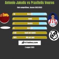 Antonio Jakolis vs Praxitelis Vouros h2h player stats