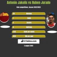 Antonio Jakolis vs Ruben Jurado h2h player stats