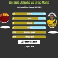 Antonio Jakolis vs Uros Matic h2h player stats