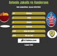 Antonio Jakolis vs Vanderson h2h player stats