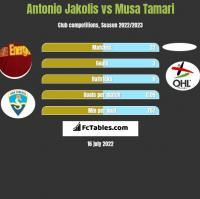 Antonio Jakolis vs Musa Tamari h2h player stats