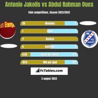 Antonio Jakolis vs Abdul Rahman Oues h2h player stats
