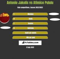 Antonio Jakolis vs Afimico Pululu h2h player stats