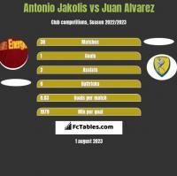 Antonio Jakolis vs Juan Alvarez h2h player stats