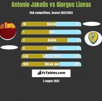 Antonio Jakolis vs Giorgos Liavas h2h player stats