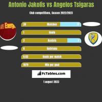 Antonio Jakolis vs Angelos Tsigaras h2h player stats