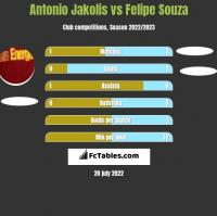 Antonio Jakolis vs Felipe Souza h2h player stats