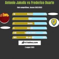 Antonio Jakolis vs Frederico Duarte h2h player stats