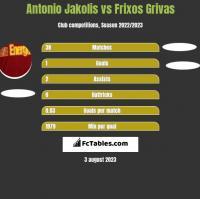 Antonio Jakolis vs Frixos Grivas h2h player stats