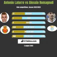 Antonio Latorre vs Alessio Romagnoli h2h player stats