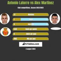 Antonio Latorre vs Alex Martinez h2h player stats